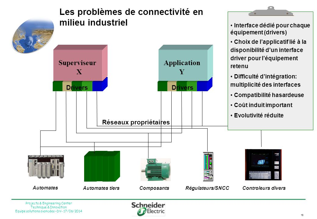 16 Projects & Engineering Center Technique & Innovation Equipe solutions avancées –DV- 17/06/2014 Les problèmes de connectivité en milieu industriel S