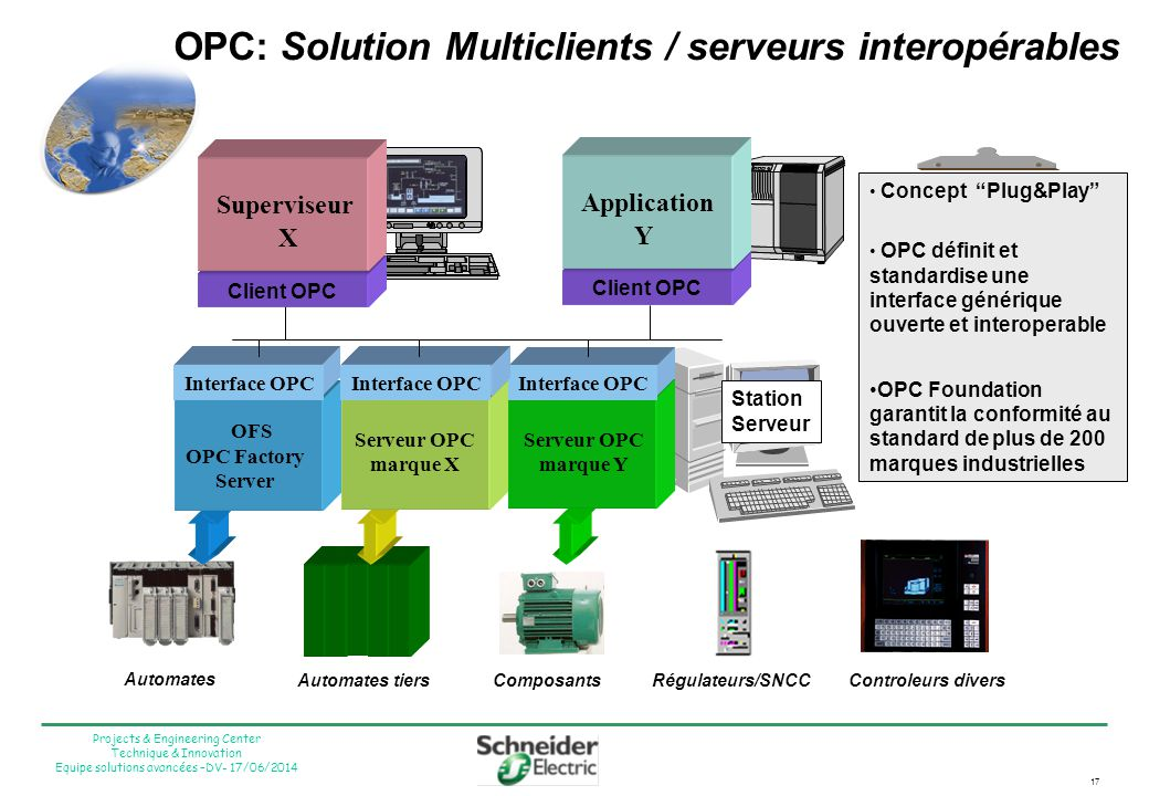 17 Projects & Engineering Center Technique & Innovation Equipe solutions avancées –DV- 17/06/2014 OPC: Solution Multiclients / serveurs interopérables