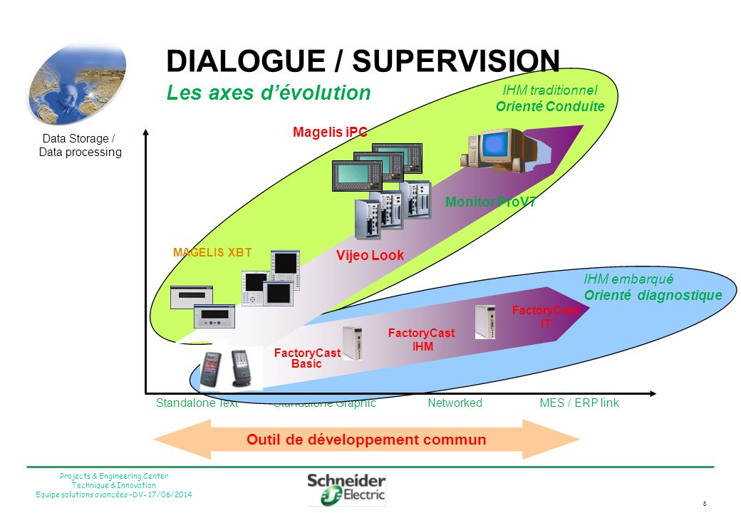 8 Projects & Engineering Center Technique & Innovation Equipe solutions avancées –DV- 17/06/2014 DIALOGUE / SUPERVISION Les axes dévolution Data Stora