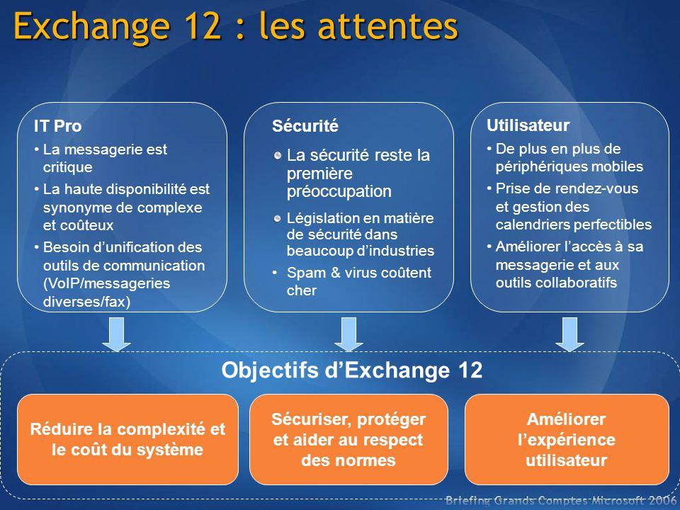 Exchange 12 : les attentes Réduire la complexité et le coût du système Sécuriser, protéger et aider au respect des normes Améliorer lexpérience utilis