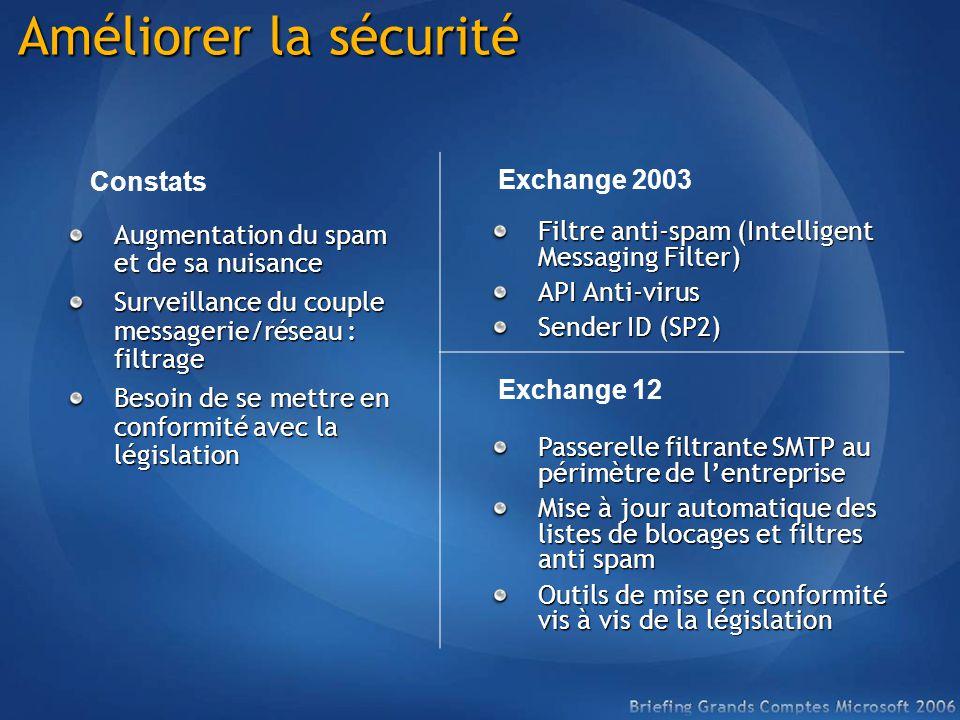 Améliorer la sécurité Augmentation du spam et de sa nuisance Surveillance du couple messagerie/réseau : filtrage Besoin de se mettre en conformité avec la législation Constats Filtre anti-spam (Intelligent Messaging Filter) API Anti-virus Sender ID (SP2) Exchange 2003 Passerelle filtrante SMTP au périmètre de lentreprise Mise à jour automatique des listes de blocages et filtres anti spam Outils de mise en conformité vis à vis de la législation Exchange 12