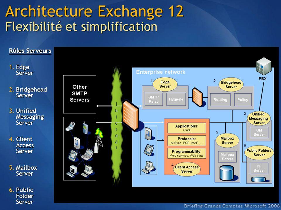 Architecture Exchange 12 Flexibilité et simplification Rôles Serveurs 1.Edge Server 2.Bridgehead Server 3.Unified Messaging Server 4.Client Access Ser