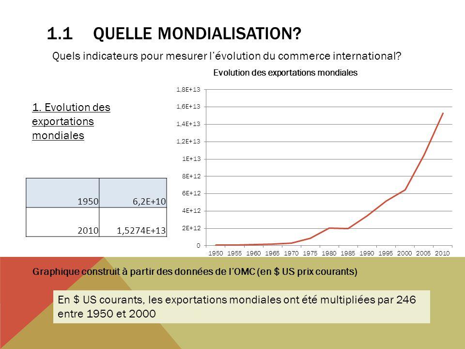 1.1QUELLE MONDIALISATION? Graphique construit à partir des données de lOMC (en $ US prix courants) Quels indicateurs pour mesurer lévolution du commer