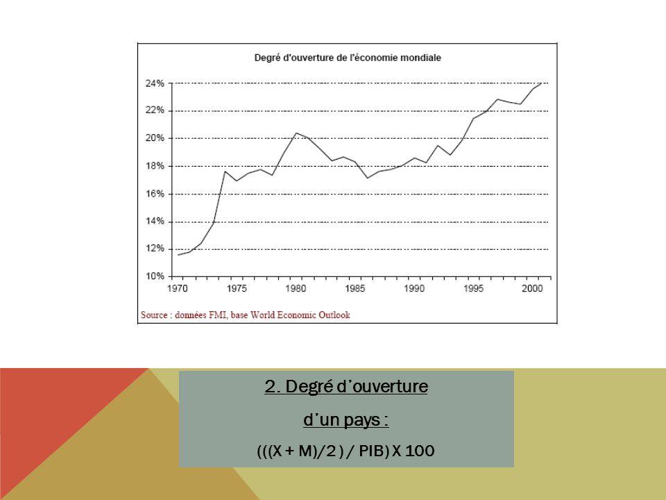 2. Degré douverture dun pays : (((X + M)/2 ) / PIB) X 100