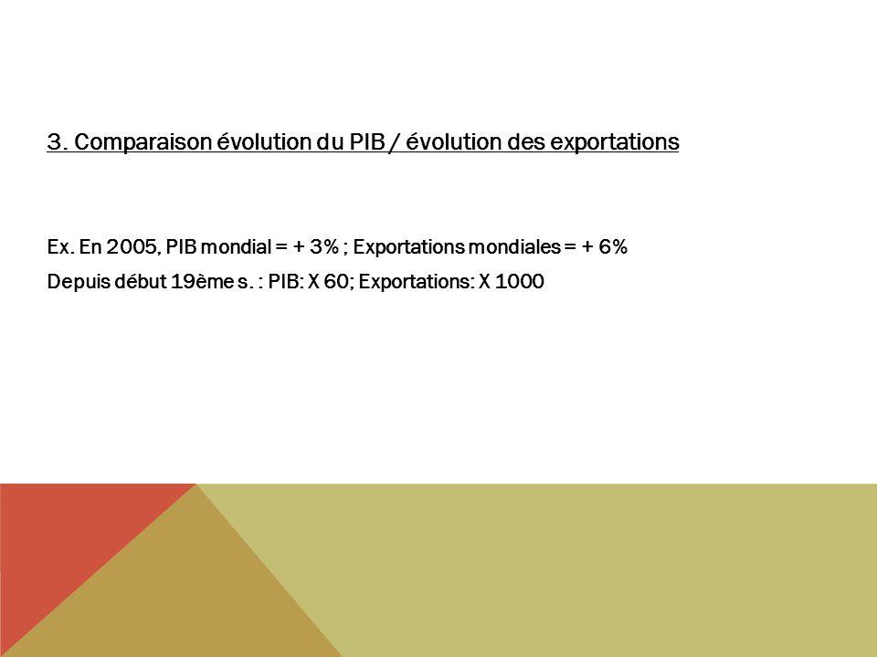 3. Comparaison évolution du PIB / évolution des exportations Ex. En 2005, PIB mondial = + 3% ; Exportations mondiales = + 6% Depuis début 19ème s. : P