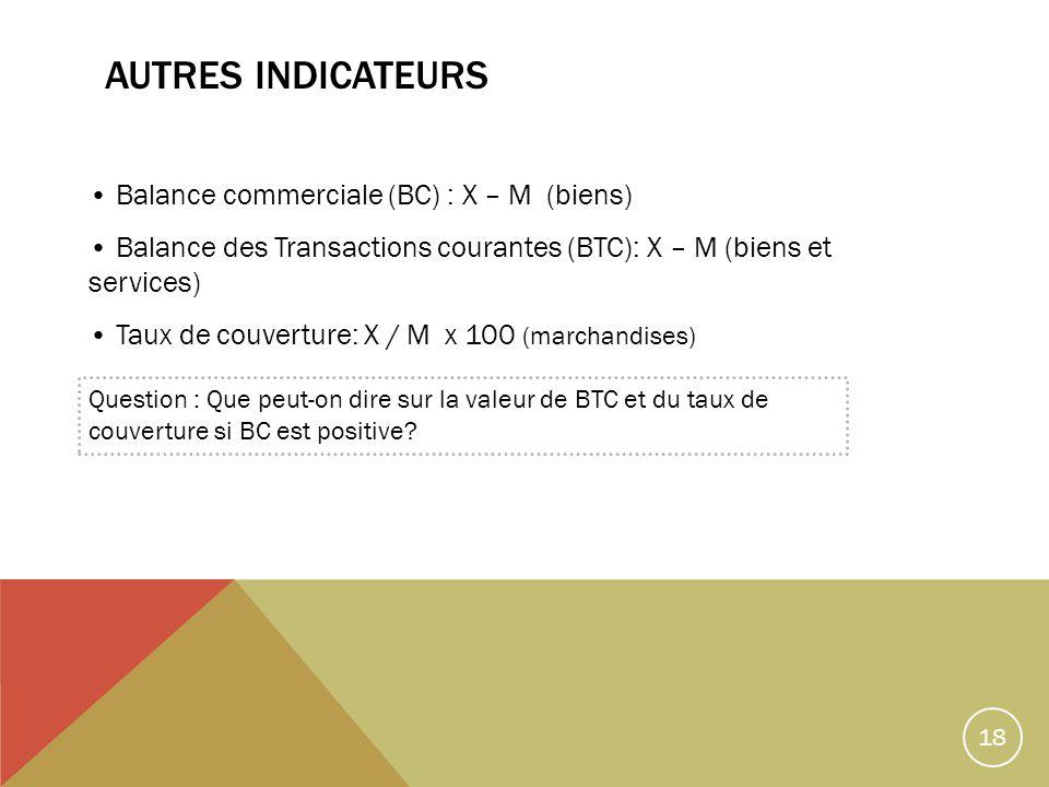 18 AUTRES INDICATEURS Balance commerciale (BC) : X – M (biens) Balance des Transactions courantes (BTC): X – M (biens et services) Taux de couverture: X / M x 100 (marchandises) Question : Que peut-on dire sur la valeur de BTC et du taux de couverture si BC est positive?
