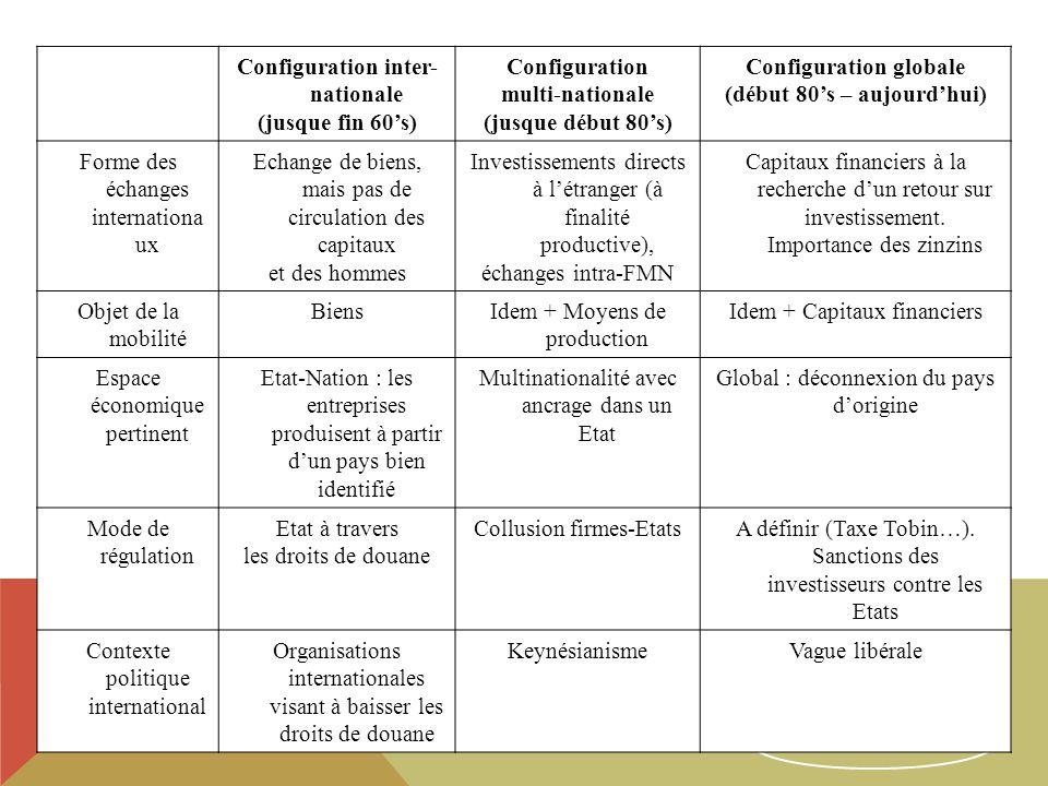 23 Configuration inter- nationale (jusque fin 60s) Configuration multi-nationale (jusque début 80s) Configuration globale (début 80s – aujourdhui) Forme des échanges internationa ux Echange de biens, mais pas de circulation des capitaux et des hommes Investissements directs à létranger (à finalité productive), échanges intra-FMN Capitaux financiers à la recherche dun retour sur investissement.