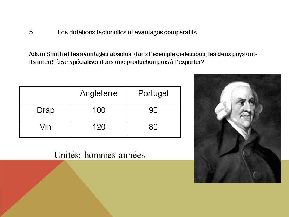 5Les dotations factorielles et avantages comparatifs Adam Smith et les avantages absolus: dans lexemple ci-dessous, les deux pays ont- ils intérêt à se spécialiser dans une production puis à lexporter.