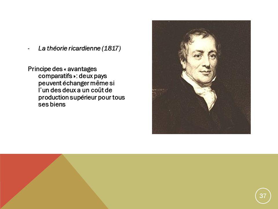 37 -La théorie ricardienne (1817) Principe des « avantages comparatifs »: deux pays peuvent échanger même si lun des deux a un coût de production supérieur pour tous ses biens
