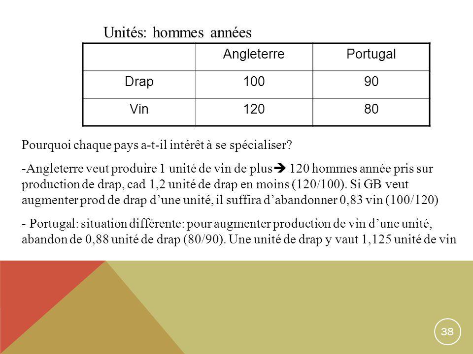 38 AngleterrePortugal Drap10090 Vin12080 Pourquoi chaque pays a-t-il intérêt à se spécialiser? -Angleterre veut produire 1 unité de vin de plus 120 ho