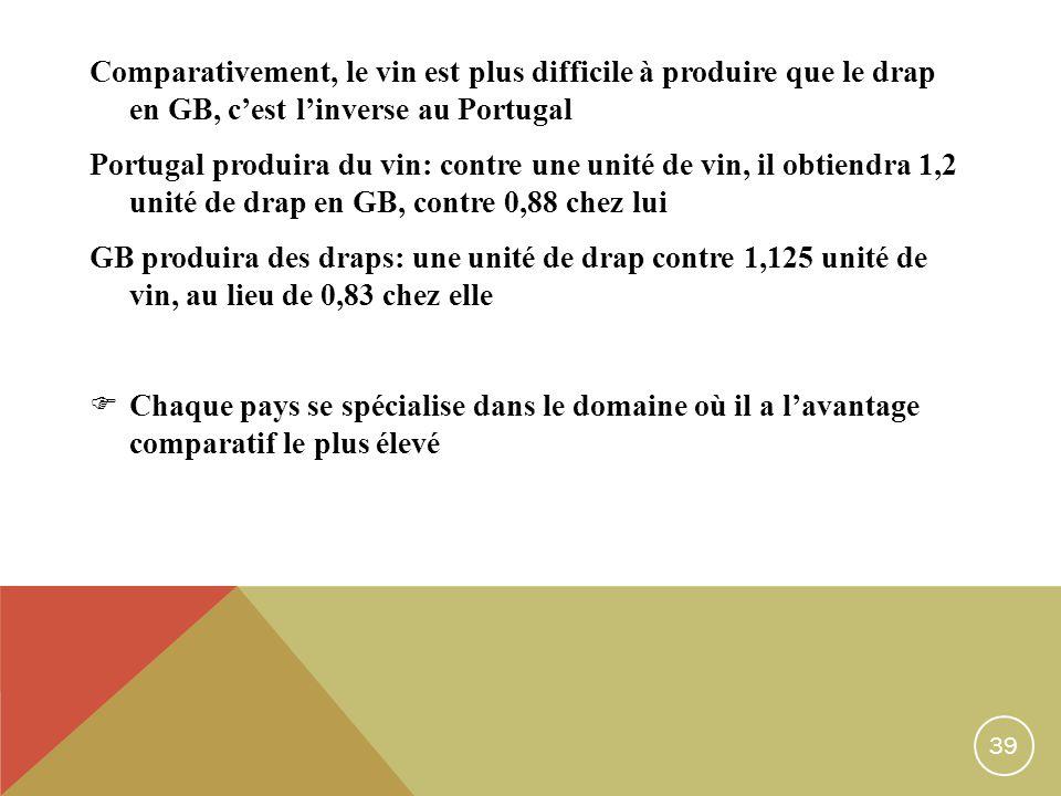 39 Comparativement, le vin est plus difficile à produire que le drap en GB, cest linverse au Portugal Portugal produira du vin: contre une unité de vin, il obtiendra 1,2 unité de drap en GB, contre 0,88 chez lui GB produira des draps: une unité de drap contre 1,125 unité de vin, au lieu de 0,83 chez elle Chaque pays se spécialise dans le domaine où il a lavantage comparatif le plus élevé