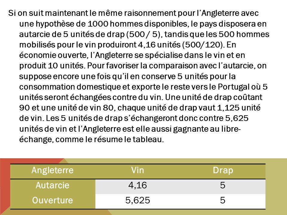Si on suit maintenant le même raisonnement pour lAngleterre avec une hypothèse de 1000 hommes disponibles, le pays disposera en autarcie de 5 unités de drap (500 / 5), tandis que les 500 hommes mobilisés pour le vin produiront 4,16 unités (500/120).