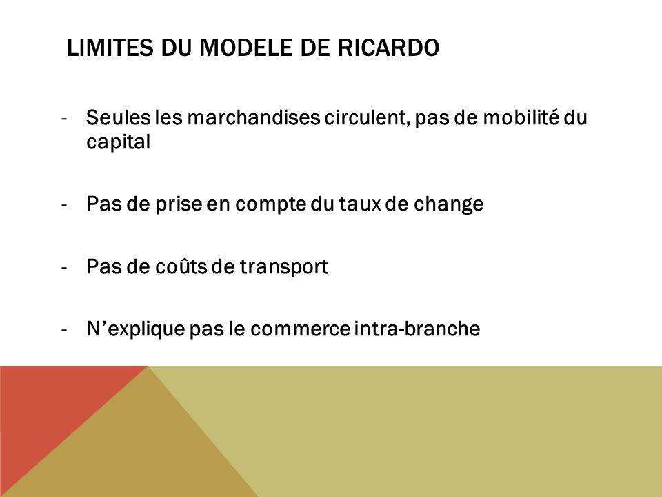 LIMITES DU MODELE DE RICARDO -Seules les marchandises circulent, pas de mobilité du capital -Pas de prise en compte du taux de change -Pas de coûts de transport -Nexplique pas le commerce intra-branche