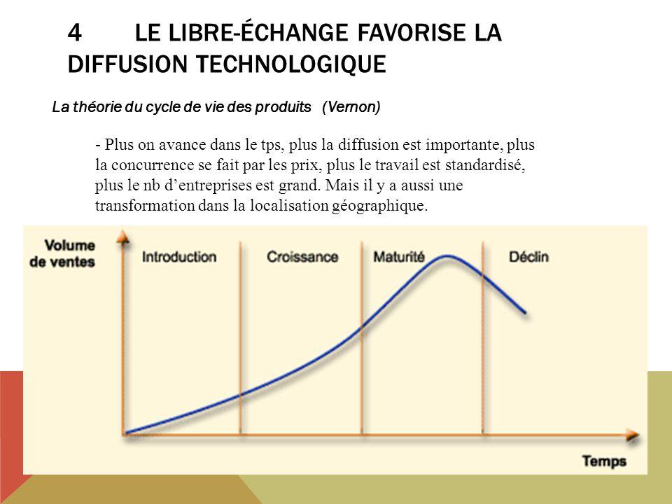4LE LIBRE-ÉCHANGE FAVORISE LA DIFFUSION TECHNOLOGIQUE La théorie du cycle de vie des produits (Vernon) - Plus on avance dans le tps, plus la diffusion est importante, plus la concurrence se fait par les prix, plus le travail est standardisé, plus le nb dentreprises est grand.