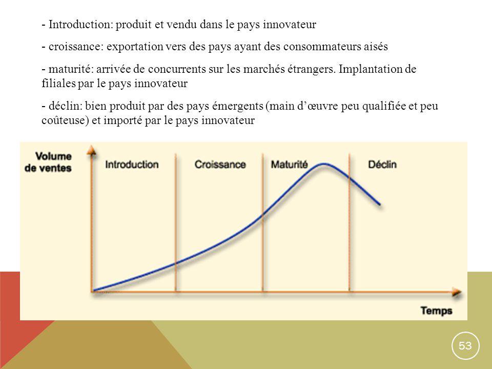 53 - Introduction: produit et vendu dans le pays innovateur - croissance: exportation vers des pays ayant des consommateurs aisés - maturité: arrivée de concurrents sur les marchés étrangers.