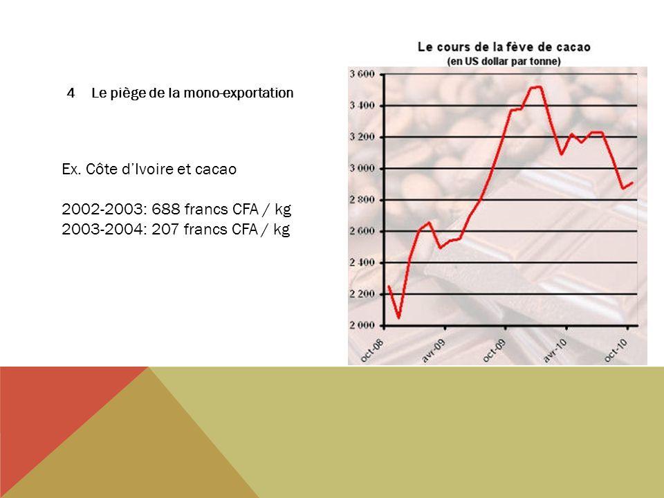4Le piège de la mono-exportation Ex. Côte dIvoire et cacao 2002-2003: 688 francs CFA / kg 2003-2004: 207 francs CFA / kg