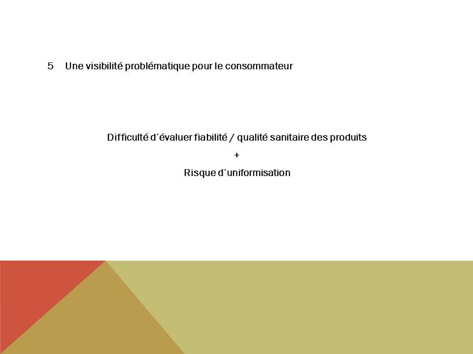 5Une visibilité problématique pour le consommateur Difficulté dévaluer fiabilité / qualité sanitaire des produits + Risque duniformisation