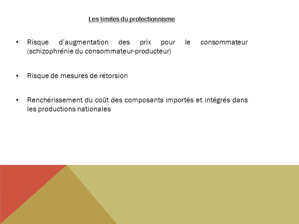Les limites du protectionnisme Risque daugmentation des prix pour le consommateur (schizophrénie du consommateur-producteur) Risque de mesures de rétorsion Renchérissement du coût des composants importés et intégrés dans les productions nationales