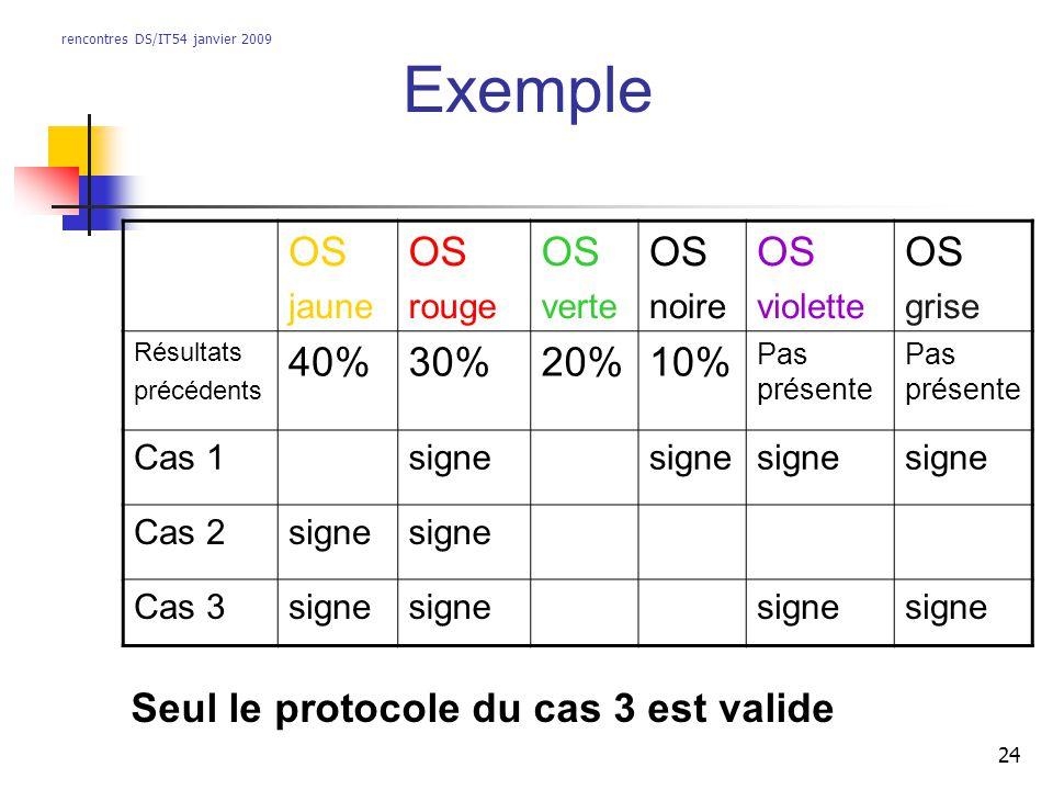 rencontres DS/IT54 janvier 2009 24 Exemple OS jaune OS rouge OS verte OS noire OS violette OS grise Résultats précédents 40%30%20%10% Pas présente Cas 1signe Cas 2signe Cas 3signe Seul le protocole du cas 3 est valide