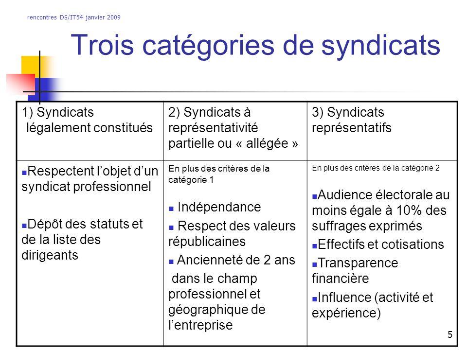 rencontres DS/IT54 janvier 2009 5 Trois catégories de syndicats 1) Syndicats légalement constitués 2) Syndicats à représentativité partielle ou « allé