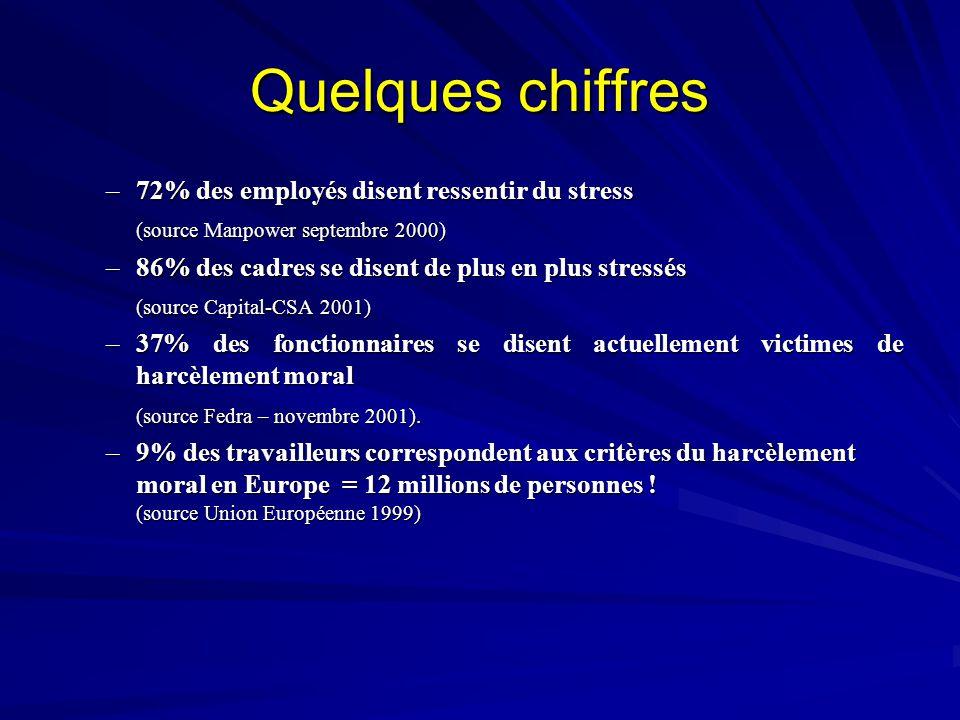Quelques chiffres –7–7–7–72% des employés disent ressentir du stress (source Manpower septembre 2000) –8–8–8–86% des cadres se disent de plus en plus
