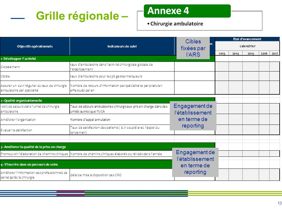 13 Grille régionale – Cibles fixées par lARS Engagement de létablissement en terme de reporting