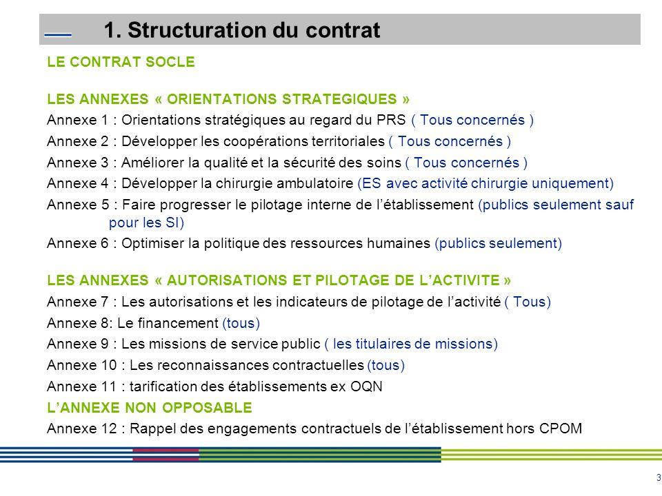 3 1. Structuration du contrat LE CONTRAT SOCLE LES ANNEXES « ORIENTATIONS STRATEGIQUES » Annexe 1 : Orientations stratégiques au regard du PRS ( Tous