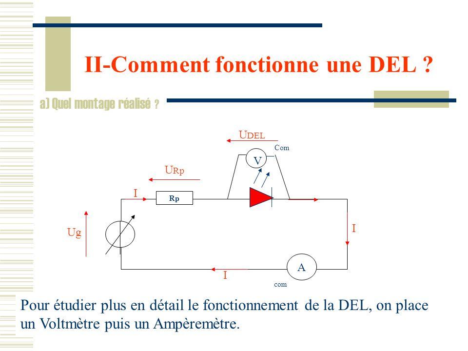 II-Comment fonctionne une DEL .a) Quel montage réalisé .