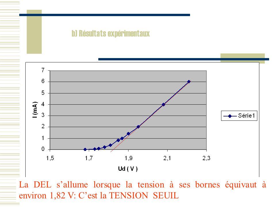 b) Résultats expérimentaux Lorsque la tension est négative, le courant ne passe pas ( intensité nulle ) : la DEL est bloquée Lorsque la tension est positive, la diode est toujours bloquée car la tension est insuffisante pour que la DEL sallume La Del commence à sallumer Zoomons la partie de la courbe correspondant à lallumage de la DEL Pour déterminer la tension seuil, on trace une droite superposant la courbe et coupant laxe des abscisses à Us La DEL sallume lorsque la tension à ses bornes équivaut à environ 1,82 V: Cest la TENSION SEUIL