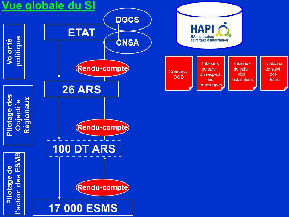 Tableaux de suivi des installations Tableaux de suivi des délais Connaiss OGD Tableaux de suivi du respect des enveloppes ETAT 26 ARS 100 DT ARS Rendu