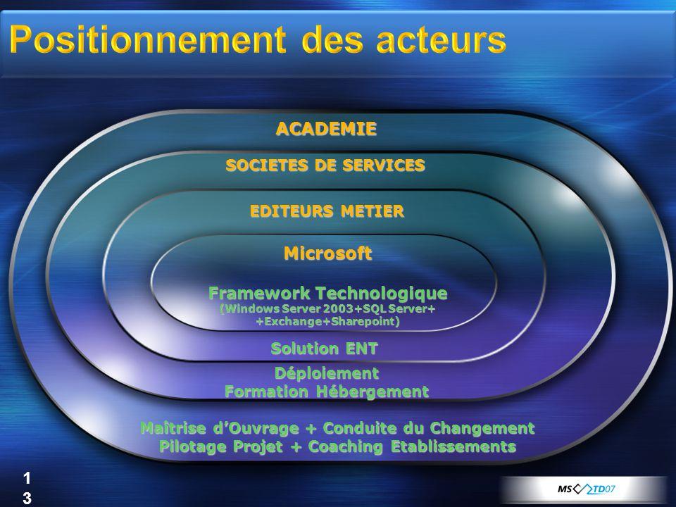 13 Microsoft Framework Technologique (Windows Server 2003+SQL Server+ +Exchange+Sharepoint) Solution ENT Déploiement Formation Hébergement Déploiement