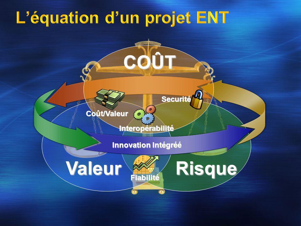 Fiabilité COÛT Coût/Valeur Securité RisqueValeur Innovation Intégréé Interopérabilité