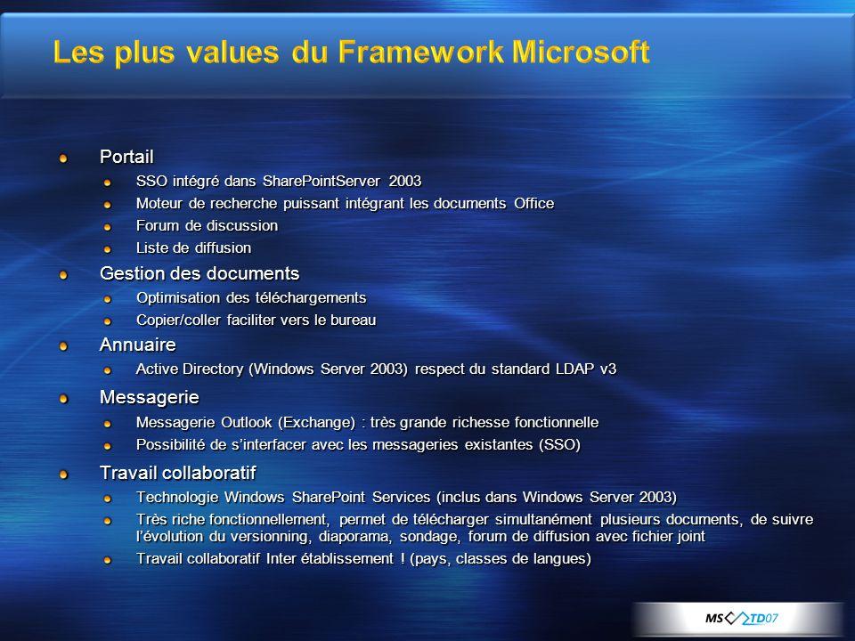 Portail SSO intégré dans SharePointServer 2003 Moteur de recherche puissant intégrant les documents Office Forum de discussion Liste de diffusion Gest