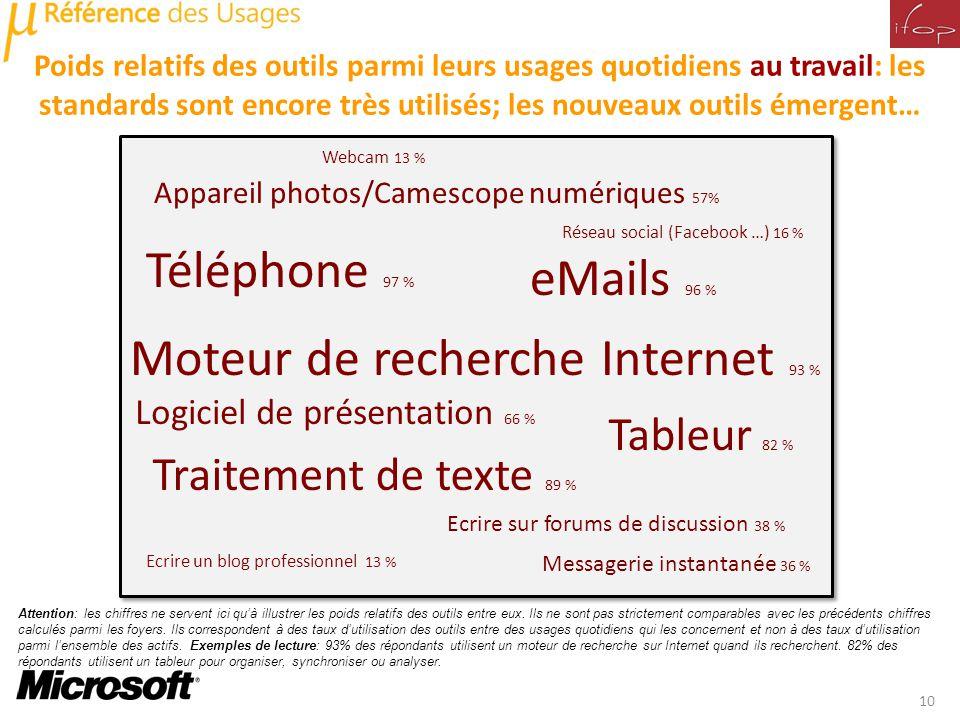 Légende : Téléphone 97 % eMails 96 % Messagerie instantanée 36 % Traitement de texte 89 % Réseau social (Facebook …) 16 % Webcam 13 % Ecrire un blog p