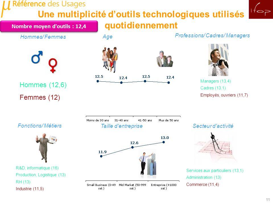 Nombre moyen d outils : 12,4 Age Hommes/ Femmes Professions/ Cadres/ Managers Fonctions/ Métiers Taille d entrepriseSecteur d activité Hommes (12,6) Femmes (12) Services aux particuliers (13,1) Administration (13) Commerce (11,4) Managers (13,4) Cadres (13,1) Employés, ouvriers (11,7) R&D, informatique (16) Production, Logistique (13) RH (13) Industrie (11,5) 11 Une multiplicité doutils technologiques utilisés quotidiennement