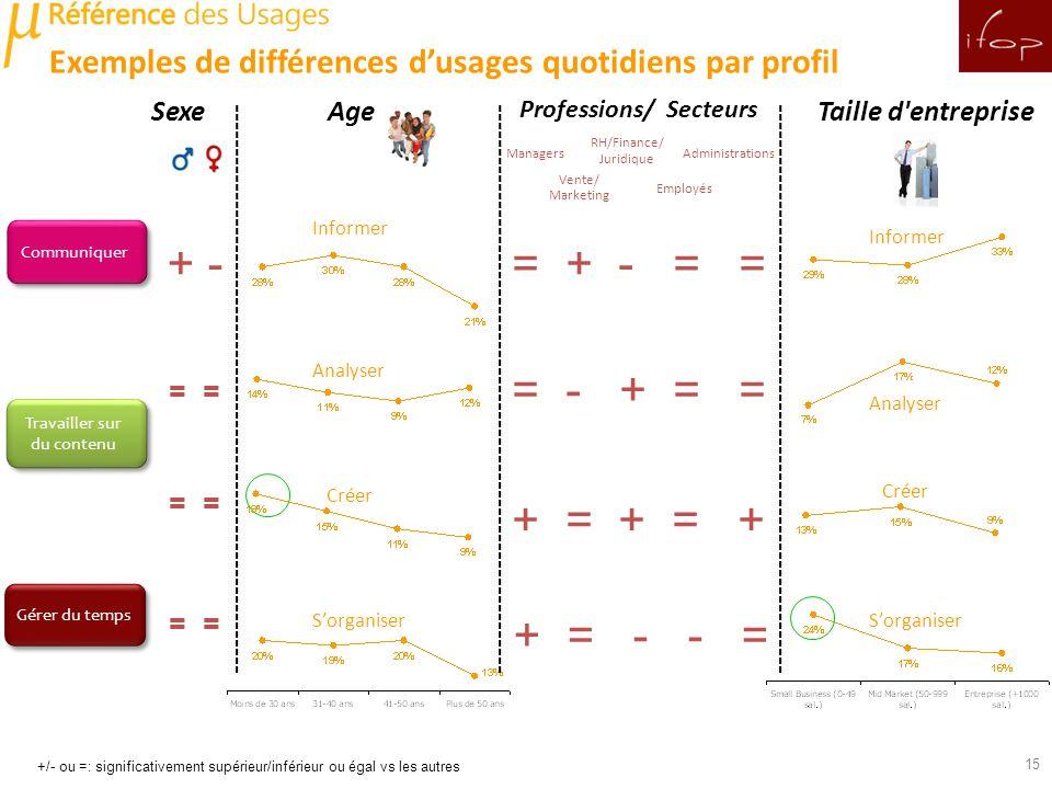 Communiquer Gérer du temps Travailler sur du contenu Travailler sur du contenu 15 = + - = = = - + = = + = + = + + = - - = + - = Managers Vente/ Marketing RH/Finance/ Juridique Employés Administrations Taille d entrepriseAge Professions/ Secteurs Sexe Informer Analyser Créer Sorganiser Informer Analyser Créer Sorganiser = Exemples de différences dusages quotidiens par profil +/- ou =: significativement supérieur/inférieur ou égal vs les autres =
