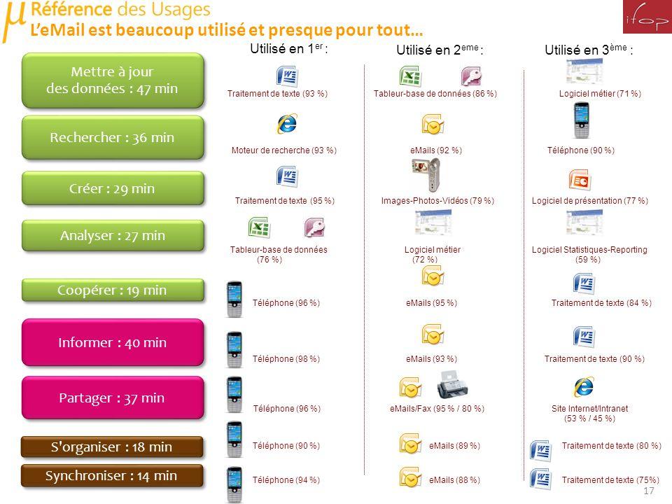 Moteur de recherche (93 %) eMails (92 %) Téléphone (90 %) Traitement de texte (93 %) Tableur-base de données (86 %) Logiciel métier (71 %) Traitement de texte (95 %) Images-Photos-Vidéos (79 %) Logiciel de présentation (77 %) Tableur-base de données Logiciel métier Logiciel Statistiques-Reporting (76 %) (72 %) (59 %) Téléphone (96 %) eMails (95 %) Traitement de texte (84 %) Téléphone (98 %) eMails (93 %) Traitement de texte (90 %) Téléphone (96 %) eMails/Fax (95 % / 80 %) Site Internet/Intranet (53 % / 45 %) Téléphone (90 %) eMails (89 %) Traitement de texte (80 %) LeMail est beaucoup utilisé et presque pour tout… Utilisé en 1 er : Utilisé en 2 eme : Utilisé en 3 ème : Mettre à jour des données : 47 min Mettre à jour des données : 47 min Synchroniser : 14 min Analyser : 27 min Informer : 40 min Créer : 29 min Coopérer : 19 min Partager : 37 min S organiser : 18 min Rechercher : 36 min 17 Téléphone (94 %) eMails (88 %) Traitement de texte (75%)