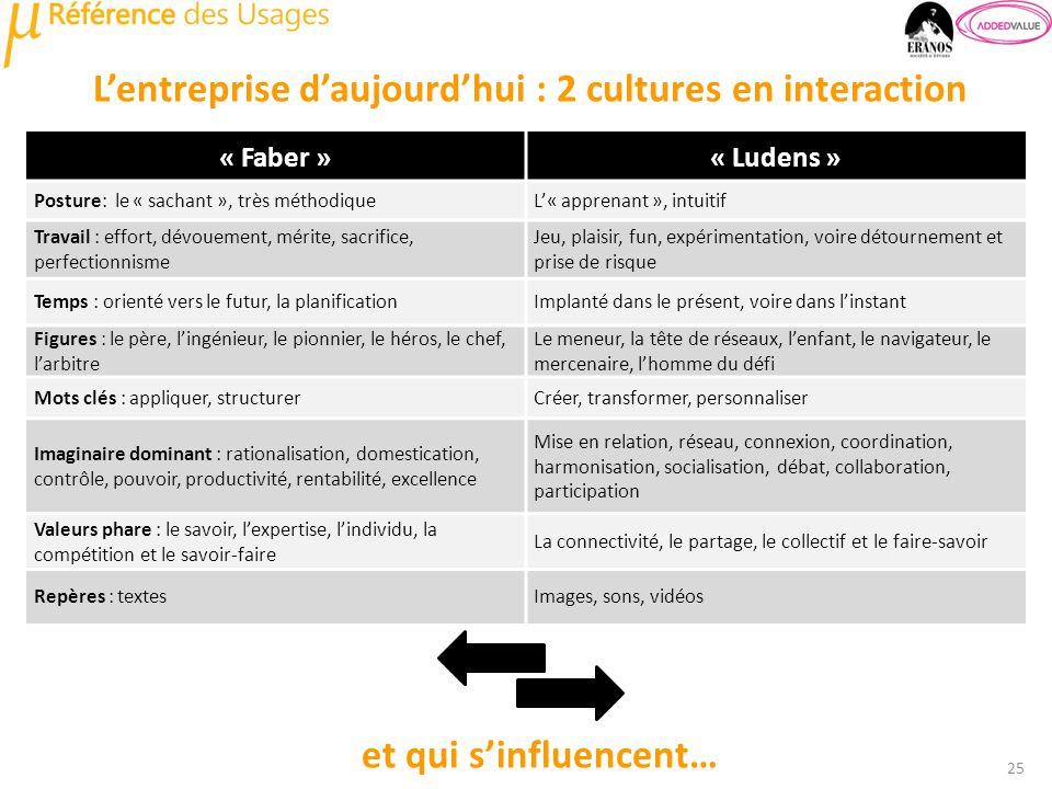Lentreprise daujourdhui : 2 cultures en interaction 25 « Faber »« Ludens » Posture: le « sachant », très méthodiqueL« apprenant », intuitif Travail :