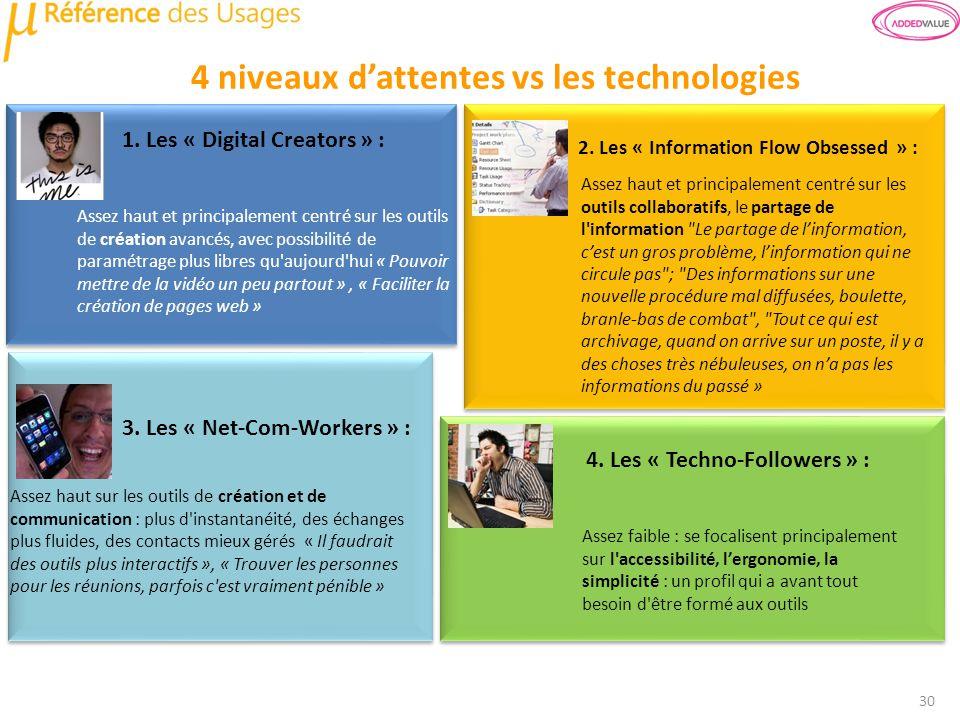 1. Les « Digital Creators » : 3. Les « Net-Com-Workers » : 4. Les « Techno-Followers » : 2. Les « Information Flow Obsessed » : 4 niveaux dattentes vs
