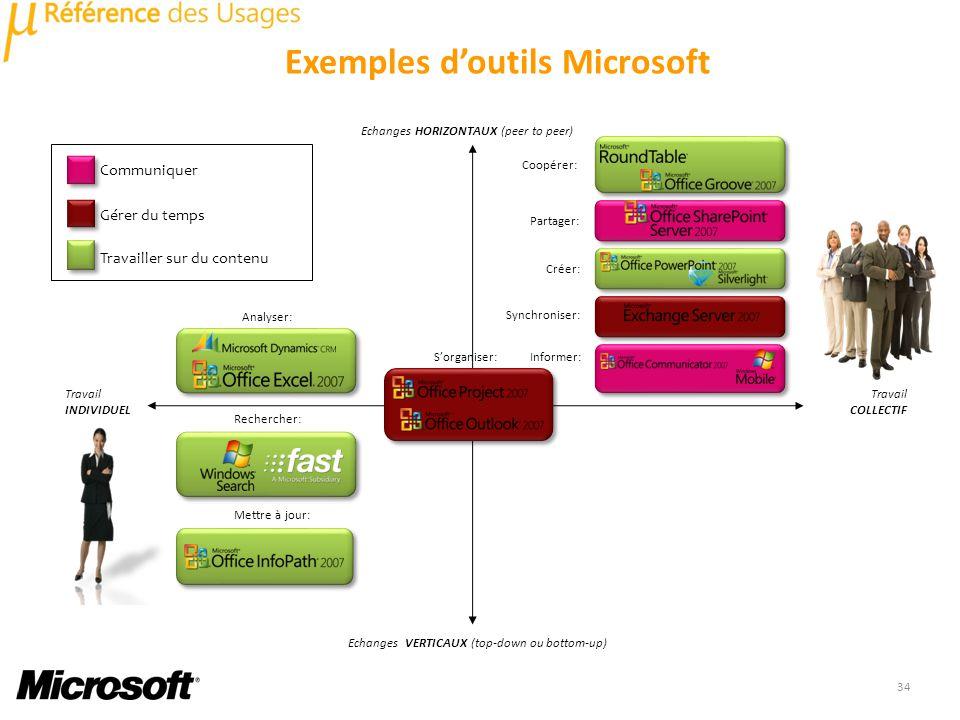 Echanges VERTICAUX (top-down ou bottom-up) Travail COLLECTIF Travail INDIVIDUEL Echanges HORIZONTAUX (peer to peer) Coopérer: Partager: Créer: Synchroniser: Sorganiser: Analyser: Rechercher: Mettre à jour: Informer: 34 Communiquer Gérer du temps Travailler sur du contenu Exemples doutils Microsoft