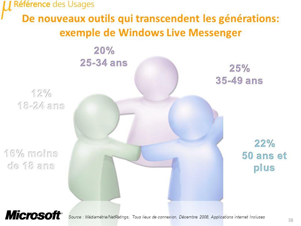 De nouveaux outils qui transcendent les générations: exemple de Windows Live Messenger 38 Source : Médiamétrie/NetRatings, Tous lieux de connexion, Décembre 2008, Applications internet Incluses