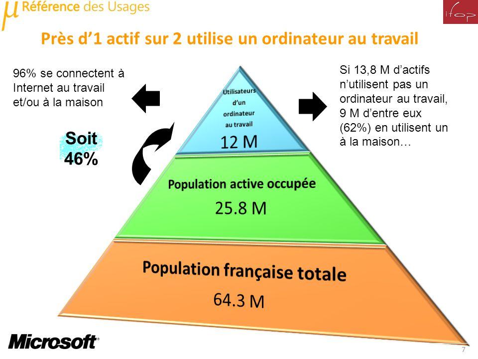 Près d1 actif sur 2 utilise un ordinateur au travail 7 Si 13,8 M dactifs nutilisent pas un ordinateur au travail, 9 M dentre eux (62%) en utilisent un à la maison… Soit 46% 96% se connectent à Internet au travail et/ou à la maison
