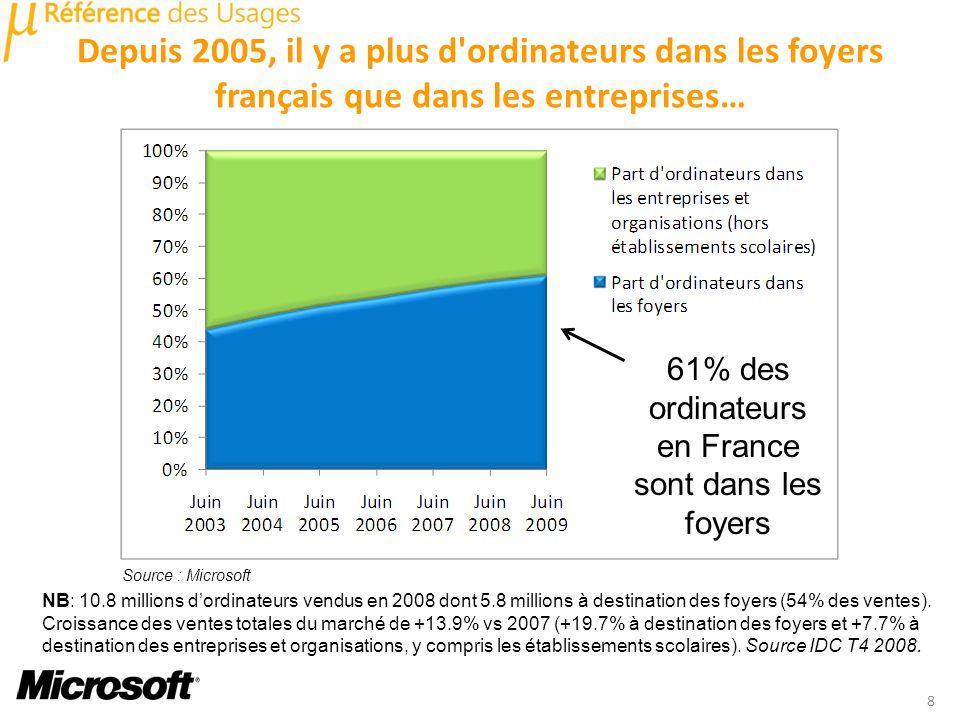 Depuis 2005, il y a plus d ordinateurs dans les foyers français que dans les entreprises… 8 Source : Microsoft 61% des ordinateurs en France sont dans les foyers NB: 10.8 millions dordinateurs vendus en 2008 dont 5.8 millions à destination des foyers (54% des ventes).