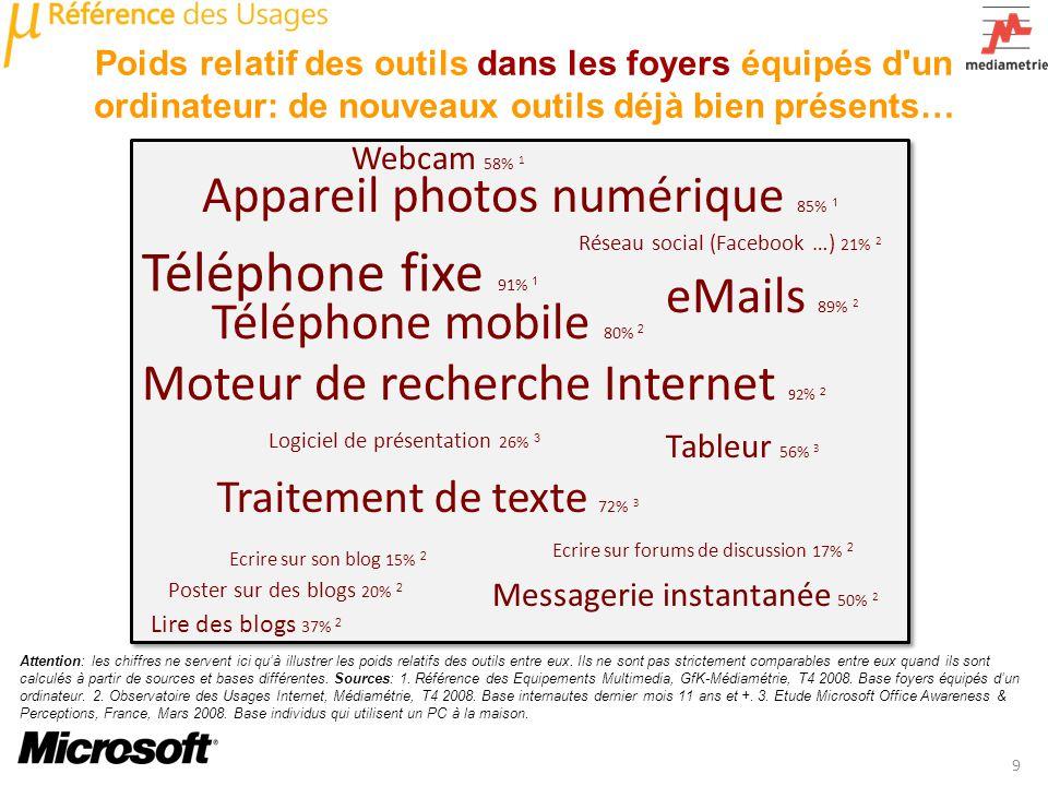 Légende : Téléphone fixe 91% 1 eMails 89% 2 Messagerie instantanée 50% 2 Traitement de texte 72% 3 Réseau social (Facebook …) 21% 2 Webcam 58% 1 Table