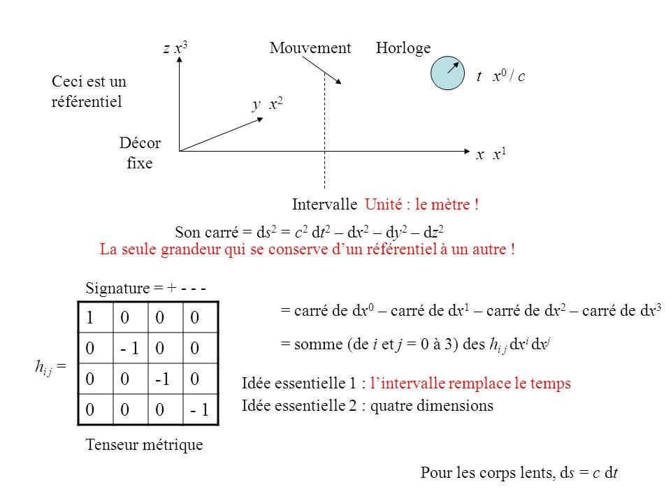 x1x1 x2x2 x3x3 x 0 / c Intervalle Son carré = ds 2 = c 2 dt 2 – dx 2 – dy 2 – dz 2 = somme (de i et j = 0 à 3) des h i j dx i dx j = carré de dx 0 – carré de dx 1 – carré de dx 2 – carré de dx 3 h i j = 1000 0- 100 00-10 000 Idée essentielle 1 : lintervalle remplace le temps Idée essentielle 2 : quatre dimensions Signature = + - - - Tenseur métrique Unité : le mètre .