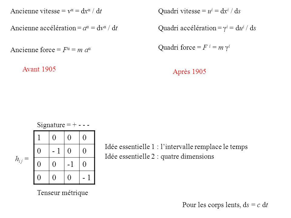 h i j = 1000 0- 100 00-10 000 Idée essentielle 1 : lintervalle remplace le temps Idée essentielle 2 : quatre dimensions Signature = + - - - Tenseur métrique Ancienne vitesse = v α = dx α / dtQuadri vitesse = u i = dx i / ds Quadri accélération = γ i = du i / dsAncienne accélération = a α = dv α / dt Ancienne force = F α = m a α Quadri force = F i = m γ i Avant 1905 Après 1905 Pour les corps lents, ds = c dt