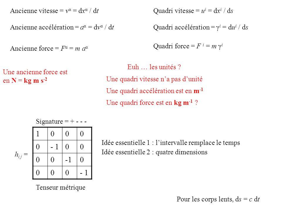 h i j = 1000 0- 100 00-10 000 Idée essentielle 1 : lintervalle remplace le temps Idée essentielle 2 : quatre dimensions Signature = + - - - Tenseur métrique Ancienne vitesse = v α = dx α / dtQuadri vitesse = u i = dx i / ds Quadri accélération = γ i = du i / dsAncienne accélération = a α = dv α / dt Ancienne force = F α = m a α Quadri force = F i = m γ i Euh … les unités .
