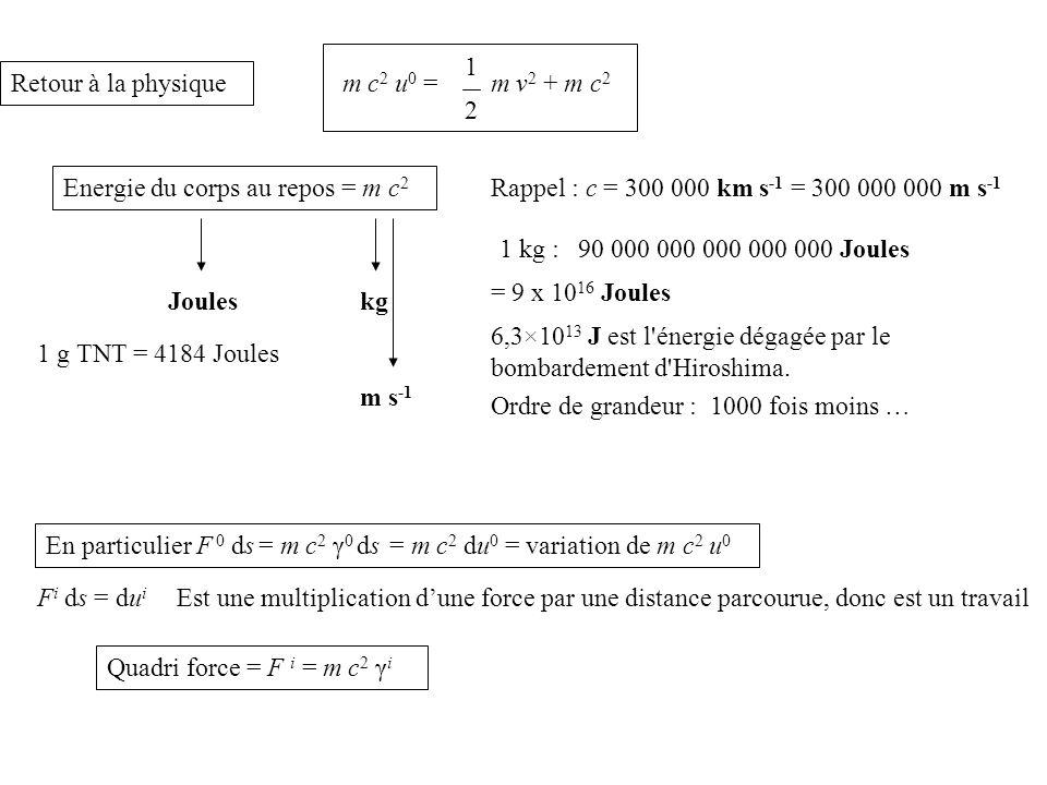 Quadri force = F i = m c 2 γ i F i ds = du i Est une multiplication dune force par une distance parcourue, donc est un travail En particulier F 0 ds = m c 2 γ 0 ds = m c 2 du 0 = variation de m c 2 u 0 Retour à la physique m c 2 u 0 = 1 2 m v 2 + m c 2 Energie du corps au repos = m c 2 Rappel : c = 300 000 km s -1 = 300 000 000 m s -1 Jouleskg m s -1 1 kg :90 000 000 000 000 000 Joules 1 g TNT = 4184 Joules 6,3×10 13 J est l énergie dégagée par le bombardement d Hiroshima.
