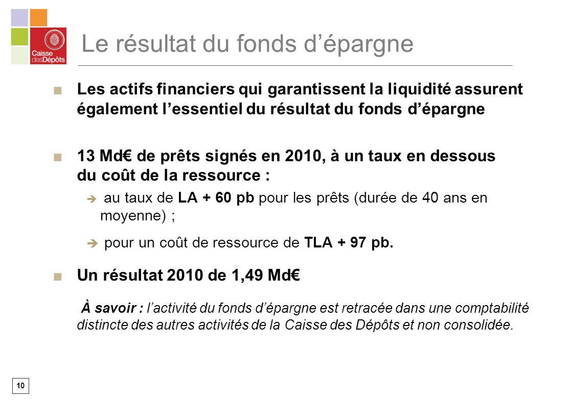 10 Le résultat du fonds dépargne Les actifs financiers qui garantissent la liquidité assurent également lessentiel du résultat du fonds dépargne 13 Md