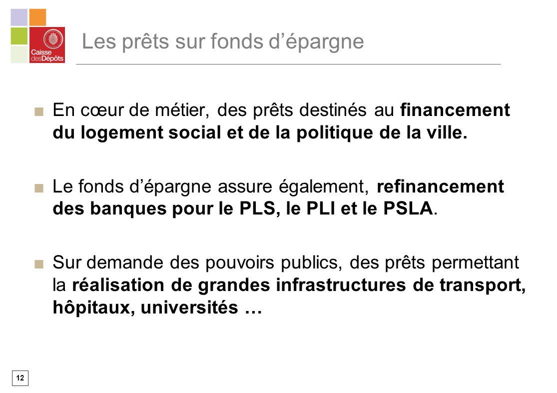 12 Les prêts sur fonds dépargne En cœur de métier, des prêts destinés au financement du logement social et de la politique de la ville. Le fonds dépar